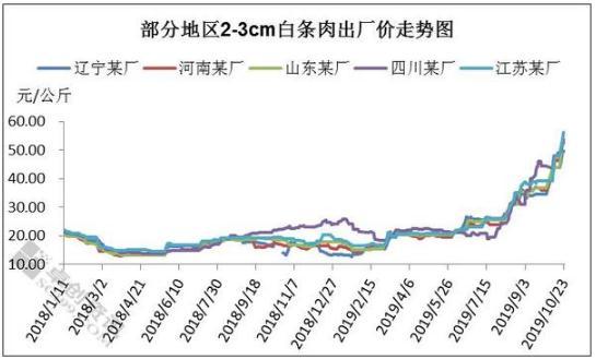 部份地区白条肉出厂价格走势图