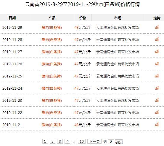 昨日云南猪肉价格上涨1元/公斤,是否会继续上涨呢?
