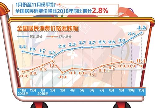 11月CPI同比涨4.5%,云南猪肉价格有所上涨
