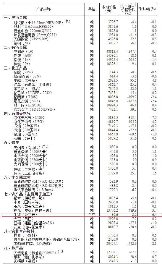 国家统计局:1月上旬生猪价格每公斤36.6元,环比上涨6.4%