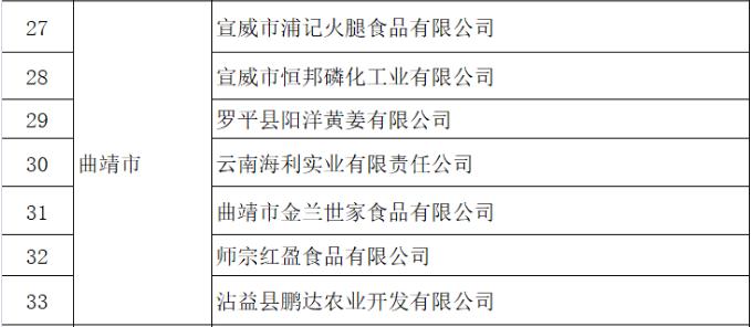 宣威2家企业被认定为云南省第十批创新型企业
